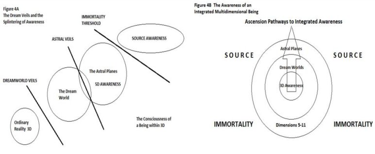 The difference in dreaming as a result of spiritual practice and enhanced awareness. (Keys to Immortality)