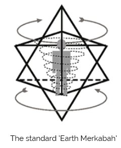 Arcturian ascension tools understanding the merkabah inter the earth merkabah is a compound of two tetrahedra aka the stellated octahedra depicted below ccuart Images