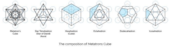 Arcturian ascension tools understanding the merkabah inter the next task is to build the 5th dimensional earth merkabah the metatrons cube within their light body the metatrons cube is a compound of all five ccuart Images