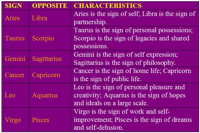 an overview of the concept of the signs of the zodiac Below is a brief summary of the characteristics of each sign these are the most common personality traits of each zodiac sign click on your sign below or click the zodiac slide show for a brief synposis of each sign.