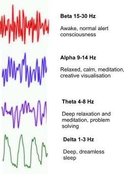 Rotating, Holophonic and Binaural Merkaba Meditations!