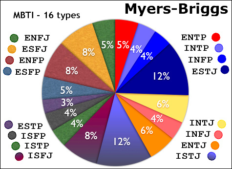 myers briggs personality test pdf