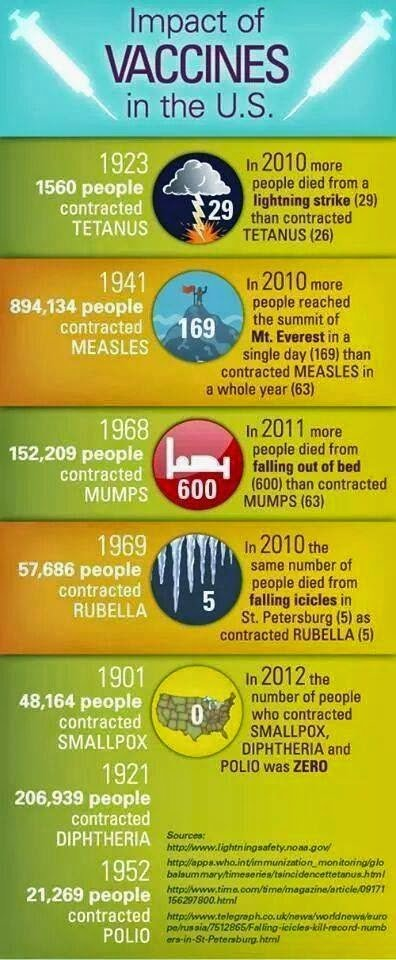 Given that vaccines have benefited humanity, we now have perhaps gotten too much of a good thing. For example in the 1970's there were 7 vaccines listed on the the childhood immunization schedule. As of 2014 there are 15 on the list. Has the world become twice as dangerous for disease? The chart below will show you that perhaps not!